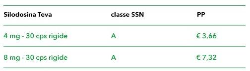 silodosina tabella confezioni