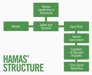 hamas-structure-infographic