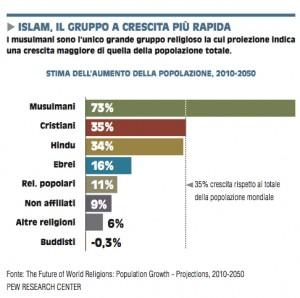 socio demo crescita islam nl 150602