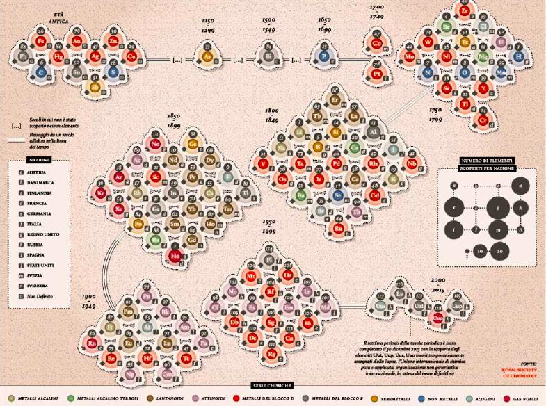 Chimica un nuovo elemento chiamato primo levi moked - Mendeleev e la tavola periodica ...
