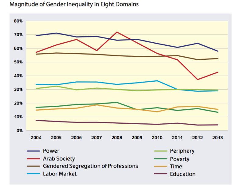 nl 170308 gender index israel
